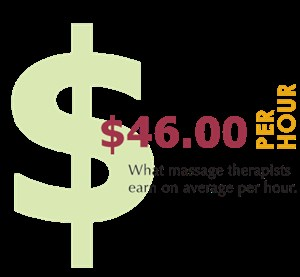 Infographic - Average salary for massage therapists